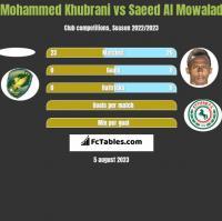 Mohammed Khubrani vs Saeed Al Mowalad h2h player stats