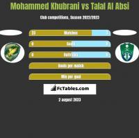 Mohammed Khubrani vs Talal Al Absi h2h player stats