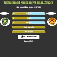 Mohammed Khubrani vs Anas Zabani h2h player stats