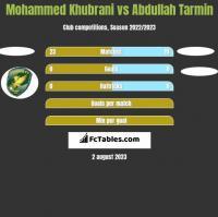 Mohammed Khubrani vs Abdullah Tarmin h2h player stats