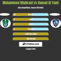 Mohammed Khubrani vs Hamad Al Yami h2h player stats