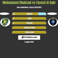 Mohammed Khubrani vs Yazeed Al Bakr h2h player stats