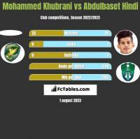 Mohammed Khubrani vs Abdulbaset Hindi h2h player stats