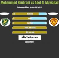 Mohammed Khubrani vs Adel Al-Muwallad h2h player stats
