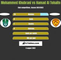Mohammed Khubrani vs Hamad Al Tohaifn h2h player stats