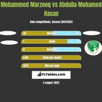 Mohammed Marzooq vs Abdulla Mohamed Hasan h2h player stats