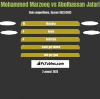 Mohammed Marzooq vs Abolhassan Jafari h2h player stats