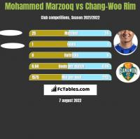 Mohammed Marzooq vs Chang-Woo Rim h2h player stats