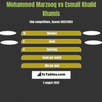 Mohammed Marzooq vs Esmail Khalid Khamis h2h player stats