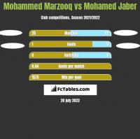 Mohammed Marzooq vs Mohamed Jaber h2h player stats