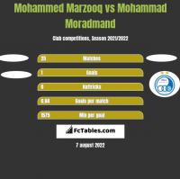 Mohammed Marzooq vs Mohammad Moradmand h2h player stats