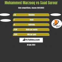 Mohammed Marzooq vs Saad Surour h2h player stats