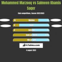 Mohammed Marzooq vs Salmeen Khamis Saqer h2h player stats