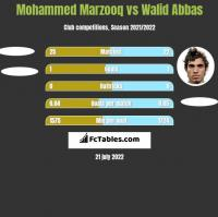 Mohammed Marzooq vs Walid Abbas h2h player stats
