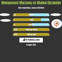 Mohammed Marzooq vs Khaled Ebraheim h2h player stats