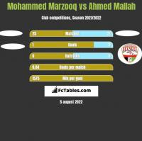 Mohammed Marzooq vs Ahmed Mallah h2h player stats