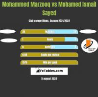 Mohammed Marzooq vs Mohamed Ismail Sayed h2h player stats
