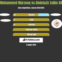 Mohammed Marzooq vs Abdelaziz Salim Ali h2h player stats