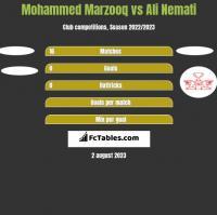 Mohammed Marzooq vs Ali Nemati h2h player stats