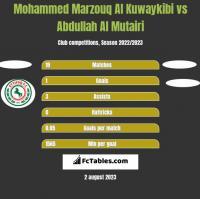 Mohammed Marzouq Al Kuwaykibi vs Abdullah Al Mutairi h2h player stats