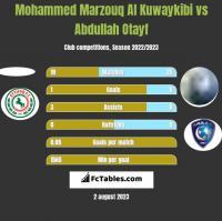 Mohammed Marzouq Al Kuwaykibi vs Abdullah Otayf h2h player stats