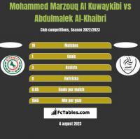 Mohammed Marzouq Al Kuwaykibi vs Abdulmalek Al-Khaibri h2h player stats
