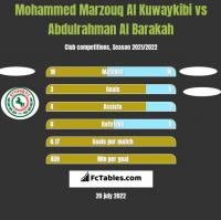 Mohammed Marzouq Al Kuwaykibi vs Abdulrahman Al Barakah h2h player stats