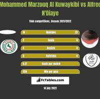 Mohammed Marzouq Al Kuwaykibi vs Alfred N'Diaye h2h player stats