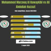 Mohammed Marzouq Al Kuwaykibi vs Ali Abdullah Hazzazi h2h player stats