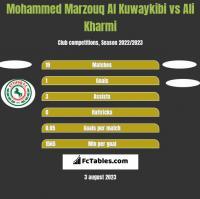 Mohammed Marzouq Al Kuwaykibi vs Ali Kharmi h2h player stats