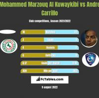 Mohammed Marzouq Al Kuwaykibi vs Andre Carrillo h2h player stats