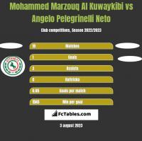 Mohammed Marzouq Al Kuwaykibi vs Angelo Pelegrinelli Neto h2h player stats