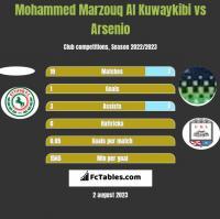 Mohammed Marzouq Al Kuwaykibi vs Arsenio h2h player stats
