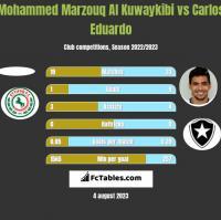 Mohammed Marzouq Al Kuwaykibi vs Carlos Eduardo h2h player stats