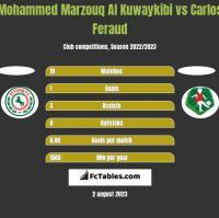 Mohammed Marzouq Al Kuwaykibi vs Carlos Feraud h2h player stats