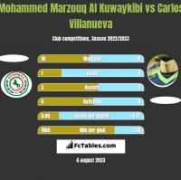 Mohammed Marzouq Al Kuwaykibi vs Carlos Villanueva h2h player stats