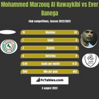 Mohammed Marzouq Al Kuwaykibi vs Ever Banega h2h player stats