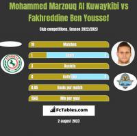 Mohammed Marzouq Al Kuwaykibi vs Fakhreddine Ben Youssef h2h player stats