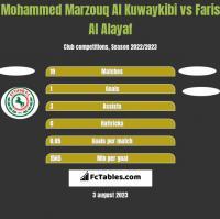 Mohammed Marzouq Al Kuwaykibi vs Faris Al Alayaf h2h player stats