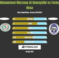 Mohammed Marzouq Al Kuwaykibi vs Farley Rosa h2h player stats