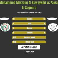 Mohammed Marzouq Al Kuwaykibi vs Fawaz Al Sagourq h2h player stats