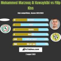 Mohammed Marzouq Al Kuwaykibi vs Filip Kiss h2h player stats