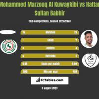 Mohammed Marzouq Al Kuwaykibi vs Hattan Sultan Babhir h2h player stats