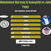 Mohammed Marzouq Al Kuwaykibi vs John Pajoy h2h player stats