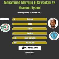 Mohammed Marzouq Al Kuwaykibi vs Khaleem Hyland h2h player stats