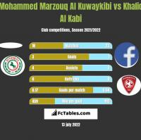 Mohammed Marzouq Al Kuwaykibi vs Khalid Al Kabi h2h player stats