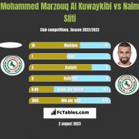 Mohammed Marzouq Al Kuwaykibi vs Naim Sliti h2h player stats
