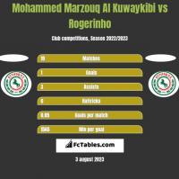 Mohammed Marzouq Al Kuwaykibi vs Rogerinho h2h player stats