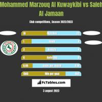 Mohammed Marzouq Al Kuwaykibi vs Saleh Al Jamaan h2h player stats
