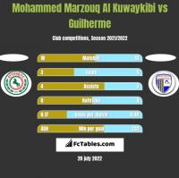 Mohammed Marzouq Al Kuwaykibi vs Guilherme h2h player stats